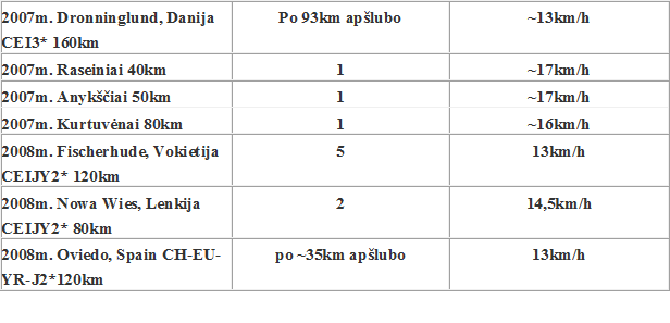 zveroboj_pasiekimai